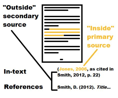 The College Students Guide to Citation Styles